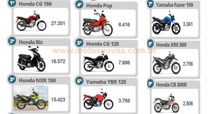 Motos Mais Vendidas fevereiro 2015