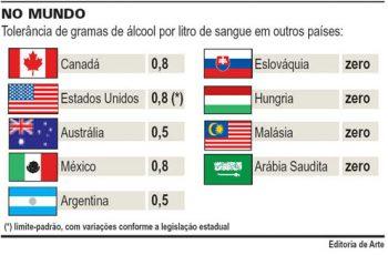 Lei Seca no Brasil
